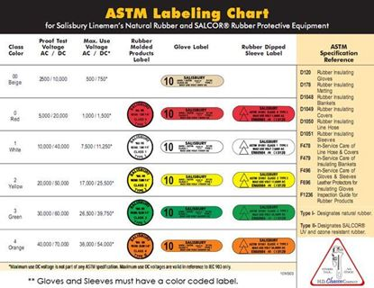 Picture of ASTM Labeling Chart