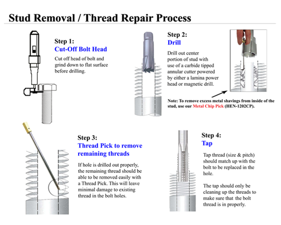 Stud removal process